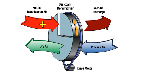 Desiccant Dehumidification Wheel